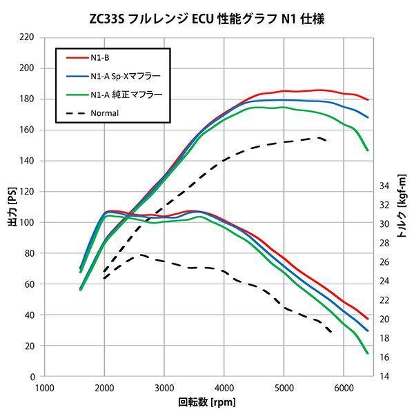 スイフトスポーツ(ZC33S)をモンスターECUチューンしようと考えています。 ECUとプラグ交換+工賃で12万円です。 された方に質問でどのくらい変化ありますか? ※グラフ見てもいまいちピンと来なかった為