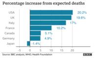コロナなのに日本だけ平均寿命が+になってるということは何を意味してると考えるべきですか?毎日のように何人死んだと報道しているのにも関わらず。