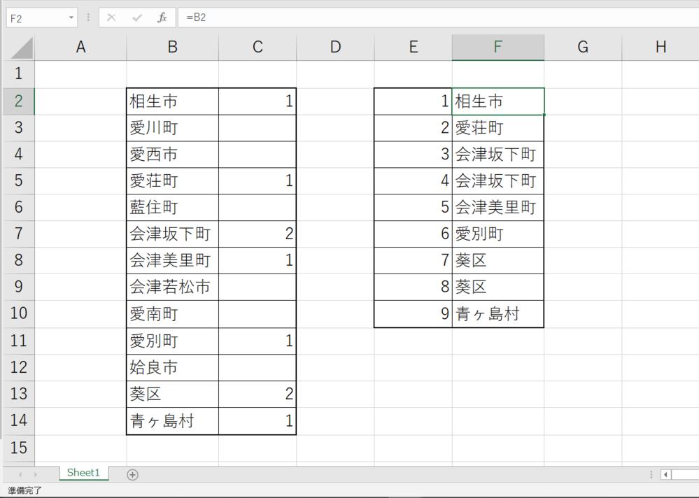 Excel(表計算ソフト)に詳しい方を探しています。関数についての質問です。 下の画像のように、ふたつの表があります。 左の表では13の市区町村と獲得票数(全部で9票)をまとめました。 左の表を参照して、右の表を作りたいと思っているのですが、その方法がわかりません。 左の表において、獲得票数が 1のときには、市区町村名が入力される 2のときには、市区町村名が入力され、ひとつ下のセルにも同じ市区町村が入力される 空白のときには、市区町村は入力されず、1か2が入力されているセルまで下る というような処理をさせて、F2~F10の部分を埋めたいと思っています。 ですが、どの関数を使えばこのような処理が可能になるのか、おしえてください。 質問者はパソコンがすきなので、絶対参照とはなにか、VLOOKUPはどう使うのか、など基礎的な知識はあるものの、VBA? マクロ? のことはほとんどわかりません。 もし関数ではこのような処理ができないようなら、ほかにどのような方法で可能になるのかおしえてもらえたら嬉しいです。マクロ使えば余裕なんだけど……という場合はそのやり方をおしえてください、がんばって勉強したいと思います。
