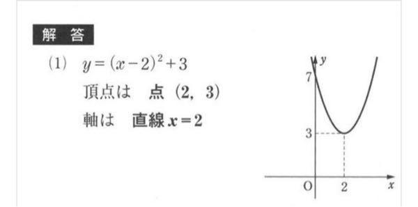 急いでます!!!!この二次関数のグラフの7ってどこから出てくるのですか??