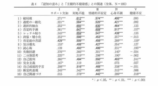 この表は、1に近い値のものほど相関があるってことでしょうか?あと、.271などは0を省略しているということでしょうか? ここから引用してます。 https://www.i-repository.net/contents/outemon/ir/401/401040105.pdf