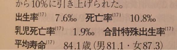 この%みたいな記号は何ですか? あとこれは日本のデータなんですが、出生率が7.6はおかしいですよね?