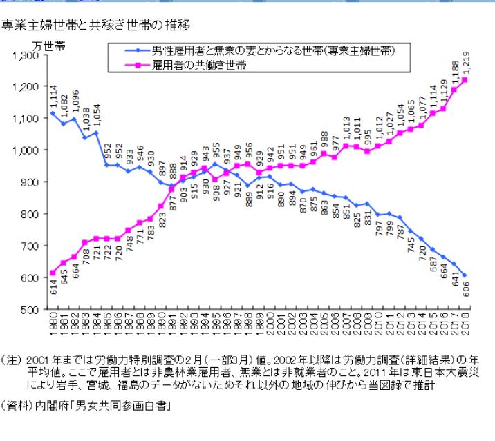 学校現場の教師の労働環境を改善するために必要だと皆さんが思うことを、色々教えてください。 統計データでみると日本の教員は拘束される授業時間は世界平均でみると少ないです。(部活動クラブ活動、班活動の顧問としての拘束時間は除く) http://honkawa2.sakura.ne.jp/3872.html また総合授業時間に対する給与もそんなに少なくありません。 http://honkawa2.sakura.ne.jp/3874.html 子供たちの授業態度や規則遵守精神も、比較対象国中ではたぶん世界一良いので荒れる学校とか学級崩壊も世界一少ないから、教師が授業するのもやりやすい環境です。 http://honkawa2.sakura.ne.jp/3942.html 生徒数が一人の教師に対して多すぎる!という批判もありますが少子化が進行しているので教師一人あたりにつく生徒の人数も減ってますし、今後この傾向はさらにすすむでしょう。 http://honkawa2.sakura.ne.jp/3850.html 世界的にみても授業時間に拘束される割合は低くて、給料もそれなりに保証され、学校秩序は世界一良いから授業妨害も少なくスムーズに授業進行できて、 少子化が進行しているので生徒の管理もしやすい。 今後の課題は、部活動顧問などの拘束時間を減らすために外部委託を徹底することでしょうね。 要するに学校以外の場所で生徒と交流する時間を部活動など含めて削る、ということで。 あとは、日本の教師は世界の教師と比べると世間知らずな傾向は確かにあるようなので、この辺をどのように改善するか?も課題だと思います。 https://honkawa2.sakura.ne.jp/3876.html もちろんこれは逆を言えばその世界一本でやっているので職人的なプロフェッショナルも多いということになると思いますが、 問題なのは上掲のグラフにも見られるように当の教員自身が自分たちの仕事が世間から高く評価されているという自覚を持ちにくいところにあるのかもしれません。 立派な教師もたくさんいるのだ、ということをもっと世間に発信すべきだと思いました。 これ以外で皆さんが思うことを色々教えてください。