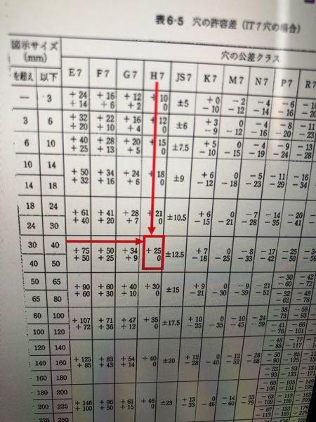 製図の サイズ交差の読み取りです。 Φ28H7 でこの表の赤の矢印を辿った、0〜+25って間違えてませんか? Φ28ですから、0〜+21じゃないんですか?