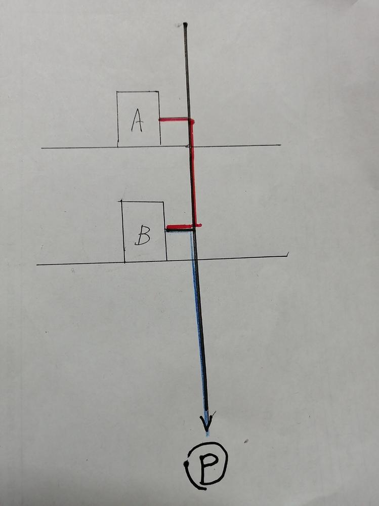 屋内消火栓の摩擦損失水頭の計算についてお尋ね致します。 図の配管の場合、下の青い部分は、ポンプ吐出し量、300L/minで算出し、上の赤い部分はポンプ1台分の150L/minで算出する、と理解しているのですが、合っておりますでしょうか?なお、A,Bは屋内消火栓です。