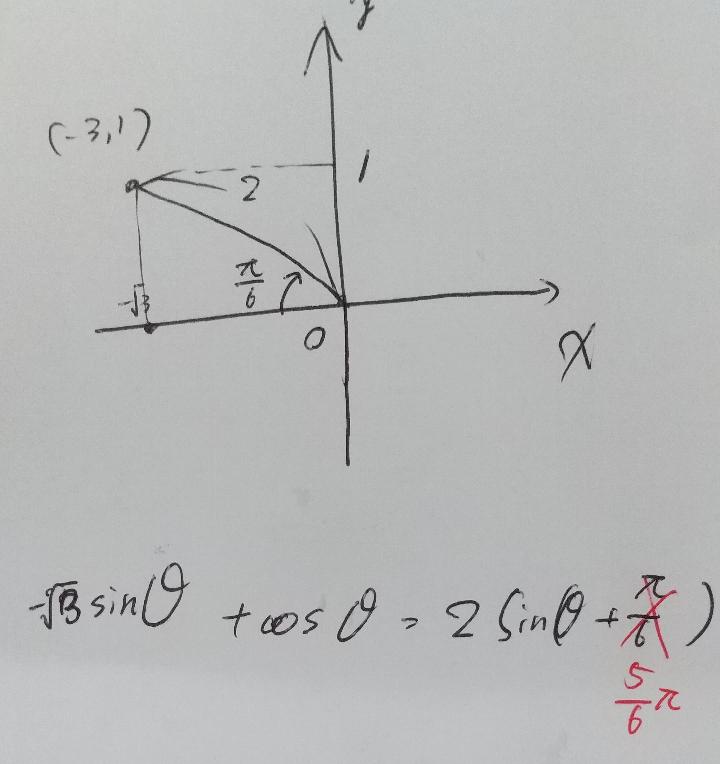 三角関数 このような図を書いて考えたのですが、どこが違うか教えてください。