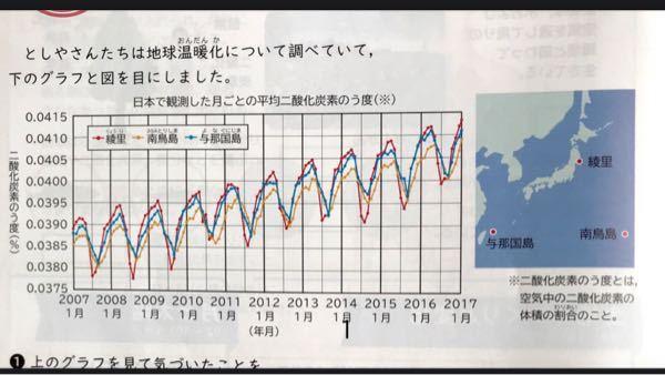 この資料見ると、二酸化炭素濃度って上下に変化しながら上がっていってますが、なぜ一直線に上がらないのでしょうか…??
