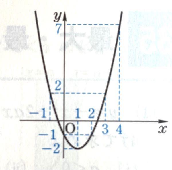 二次関数の最初最大問題について 写真の二次関数は以下のような関数です。 y=(x-1)²-2 -1<x<2 のときMAX、MINを求めよ。という問題が分かりません。答えは最大値なし、最小値−2でした。 なぜ最大値は「なし」なんでしょうか? 不等号と関係あるのは何となく分かるのですが、何故なのかは分かりません。