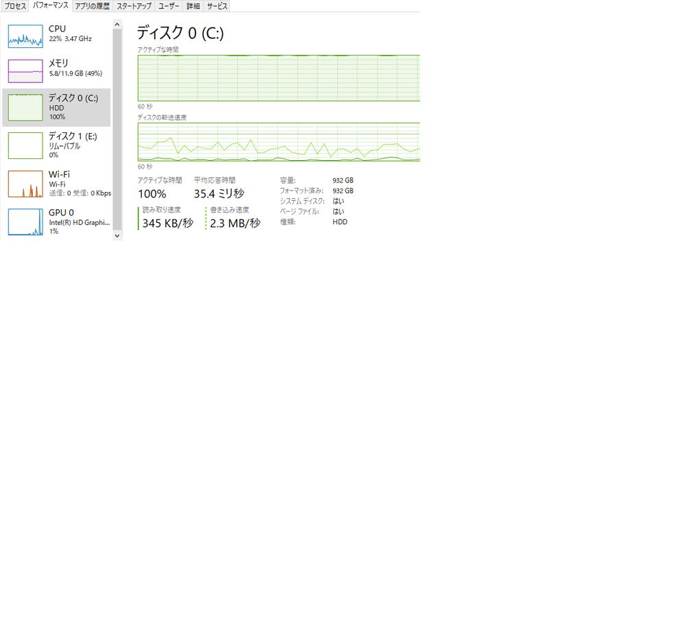 WindowsPCのディスク100%の解消方法について教えてください。 現在Windows10のPCを使用しているのですが、処理速度の遅さに困っており、 タスクマネージャを確認すると画像のようにディスクが100%になっていることが分かりました。 解消方法をネットで調べてみたものの、結果改善されませんでした。 [実施したこと] ▪Windowsアップデート ▪再起動 ▪不要アプリの削除 本件について、解消方法をご存じの方が居られましたら 恐れ入りますが、 ご回答をよろしくお願いします。 使用しているPC情報は以下となります。 [PC情報] ▪Windows10 ▪更新プログラムなし