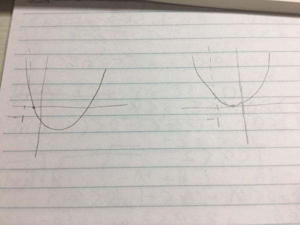 数1の問題です。 二次方程式x^2-2x+k+5=0が-1と0の間に1つ解を持つ。 解答を見てみると異なる2つの解をもつ場合で解いていたんですが、重解(ひとつの解をもつ)ではダメなのですか?重解でも-1と0の間に1つ解をもっていますよね……? わかりにくかったらすみません。