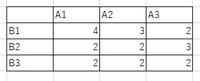 組み合わせの問題です。 A1、A2、A3、B1、B2、B3の6人でかけっこをします。 表にはかけっこで一緒に走らなければならない組み合わせとお互いに何回同時に走らなければいけないかが示されています。 トラックが4レーンまでしかないので1回に走れるのは4人までです。表の試行回数を満たす4人の組み合わせを全て答えなさい。なお試行回数はなるべく少なくすませることとする。