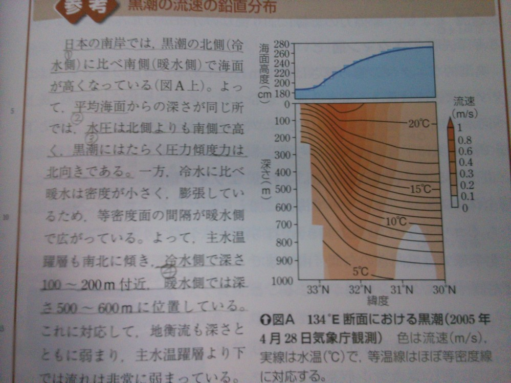 下線部① 下線部①の理由は何ですか。また北側は冷水、南側では暖水なのは何故ですか。 下線部② 平均海面とは何処ですか。 下線部③ 下線部③が図から読み取れませんでした。 下線部④ 下線部④が右図から読み取れませんでした。