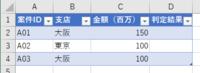 """Excel VBA の質問です。 以下のコードを書いたのですが、エラーにもならず、結果も出ません。 何が間違っているのか教えてください。よろしくお願いします。    Sub 分岐処理()  Dim 金額 As Long, 最終行 As Long, cnt As Long, 支店 As String, 判定結果 As String  最終行 = Range(""""a1"""").En..."""