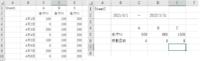 エクセルの数式について教えてください。 (画像参照) Sheet1にて車A・B・Cの走行キロを毎日集計しており、Sheet2にて総計で走行キロ及び稼働日数を計上しています。 その際、Sheet2のB2・D2で任意の日付を変更することで期間に応じた稼働日数を表示させるにはA6にはどのような数式を入力すればよいでしょうか? 走行キロの数式はSUMIFS関数を用いて上手くいったのですが、稼働日数の...