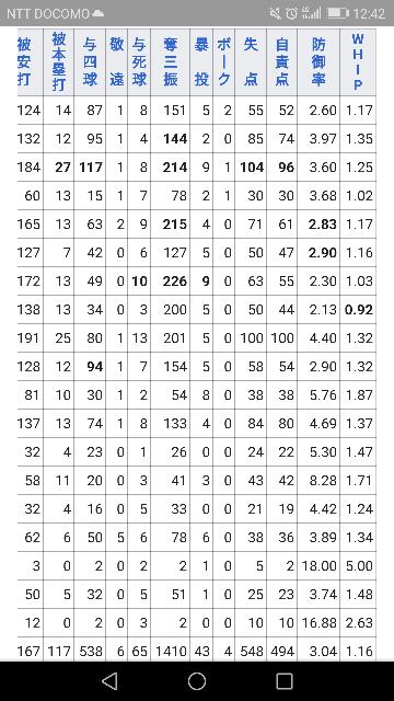 松坂大輔 WBCやレッドソックスでリングとったけど、投手としてずば抜けて圧倒的ってほどではないですよね? 甲子園からスターだったから要所要所での活躍は凄いと思いますけど、トータルだと少し物足りなく感じます 。 選手生活も実質1999~2008までと短い選手生命。あとは悲惨な成績。