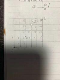 公務員試験の経路の数の質問です。 点Aから点Bを通り、✖️標が通行止めで通れない場合 点Cまでの最短距離を求めよ。 という問題なのですが、答えは66通りと求められるのですが、○印を付けてる24の部分が何故24になるのかが分かりません。 どなたか教えていただけないでしょうか?