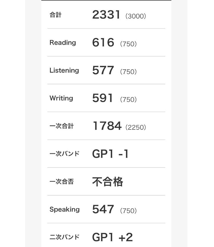 英検S-CBTの準1級を受験しました。1次が不合格なのですが、2次との合計スコアを自分が保持してる