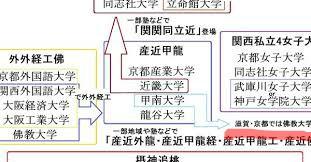 甲南大学って「産近甲龍」から脱落したのでしょうか?こんな図式になってるようですが。 甲南大学はもう浮上することはないのでしょうか?
