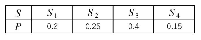 情報理論の問題です。 情報源の記号S及び発生確率Pが画像のように示される場合、通信路の記号を0または1としてHuffmanの方法で符号化をおこなう。 このとき、各記号S1~S4の符号長、平均符号長、符号化効率を求めよ。 お願い致します。