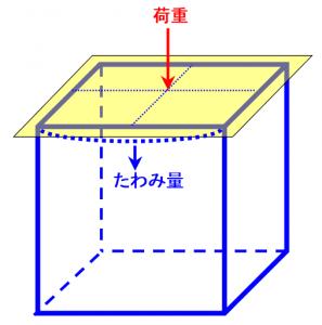 素人なので質問の仕方がわからないのですが 奥行きや幅を短く また高さを低くした場合 この構造のたわみ量?耐荷重はどう変わるのでしょうか よろしくお願い致します