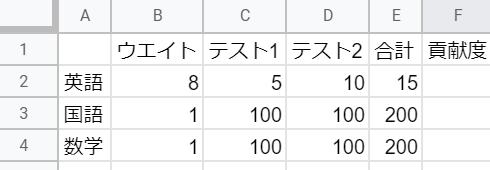 エクセルの質問です。受験科目が三教科の学校があったとします。 英語がとても重要で、他の教科の8倍重要です。 テストが2回あって 大事な英語が合計15点でした。 このようなウエイトを加味して考えた場合 F2にはどんな計算式を作れば この表が見やすくなりますか?