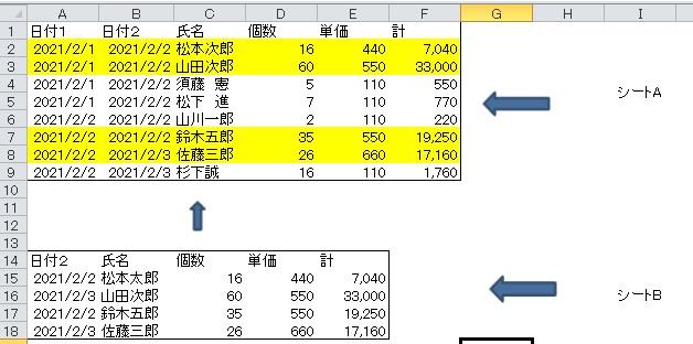 excel vba で教えてください。 シートA、シートBがあります。 シートBのA2とB2、A3とB3、A4とB4…の組み合わせ(日付と氏名)をシートAのB列とC列で検索し、同じデータがあればセルに色(A列からF列まで)を付けていきたいのです。 ご教示よろしくお願い致します。 (連想配列? find?がいいでしょうか?) ※他のVBAと組み合わせて使用しますので、VBAで教えてください。 ※組み合わせの重複はありません。