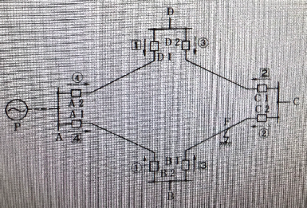 下記の電力系統には、8個の方向継電器①、②、③、④、1️⃣、2️⃣、3️⃣、4️⃣が、矢印の方向に事故電流が流れたときにそれぞれの電流遮断器をOFFにするようセットされ、また、動作時間は1が一番...