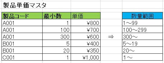 受注数によって単価が変わる製品を扱うシステムを設計しています。 添付画像の製品単価マスタから「数量範囲」の列を抽出するSELECT文を教えてください。 MySQL8.0 です。 よろしくお願いします。