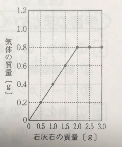 中学理科の問題です。 塩酸30.0gと石灰石を反応させた図が下のもののとき、石灰石1.5gに実験で用いた塩酸のちょうど半分の濃度の塩酸を30.0g加えると、発生する気体の質量は何gになるか? という問題なのですが、どのように考えたらよいのでしょうか?単純に半分ではないようなのですが。
