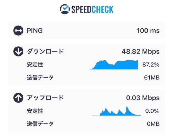 Wi-Fiについて教えてください。 今はauの置き型Wi-Fiで月4千円ちょっとです。 ですが、速度が遅く特に18時以降は動画の再生が止まっては進み止まっては進みでストレスです。 アプリのダウンロードもかなり時間がかかります。 来月で2年になるので解約して他のWi-Fiを使いたいのですが、工事なしでオススメのWi-Fiはありますか? 無知なもので調べてもよく分かりません.. 値段は月4千円くらいがいいと思っています。 参考になるか分かりませんがスピードテストした写真を貼ります。 よろしくお願いします。