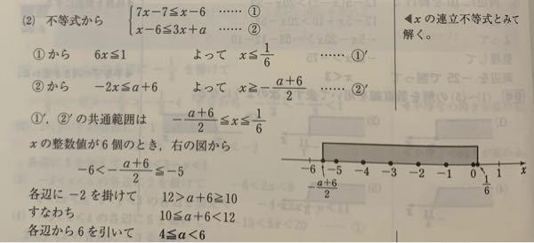 数学 不等式 不等式 7x-7≦x-6≦3x+a を満たすxの整数値が6個のとき、定数aの値の範囲を求めよ。 という求めよ。 という問題の解説(写真)です。 ①'と②'の共通範囲を求めるところまでは理解できるのですが、xの整数値が6個のとき〜が分からないです。 数直線上で 1/6が0〜1の間に位置するのはわかるのですが、-a+6/2 が -5〜-6 の間に位置するのが分からなくて…泣 どなたか教えてください。