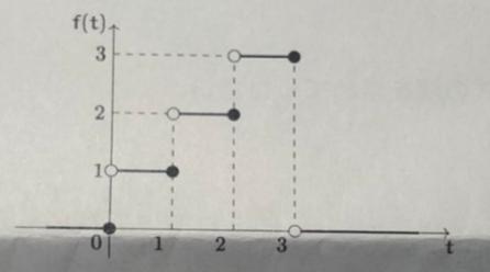 次のパルス波形を表す関数をラプラス変換してください。 画像添付の波形です。 明日試験なのですが、解答解説がなく困っています。よろしくお願いします。