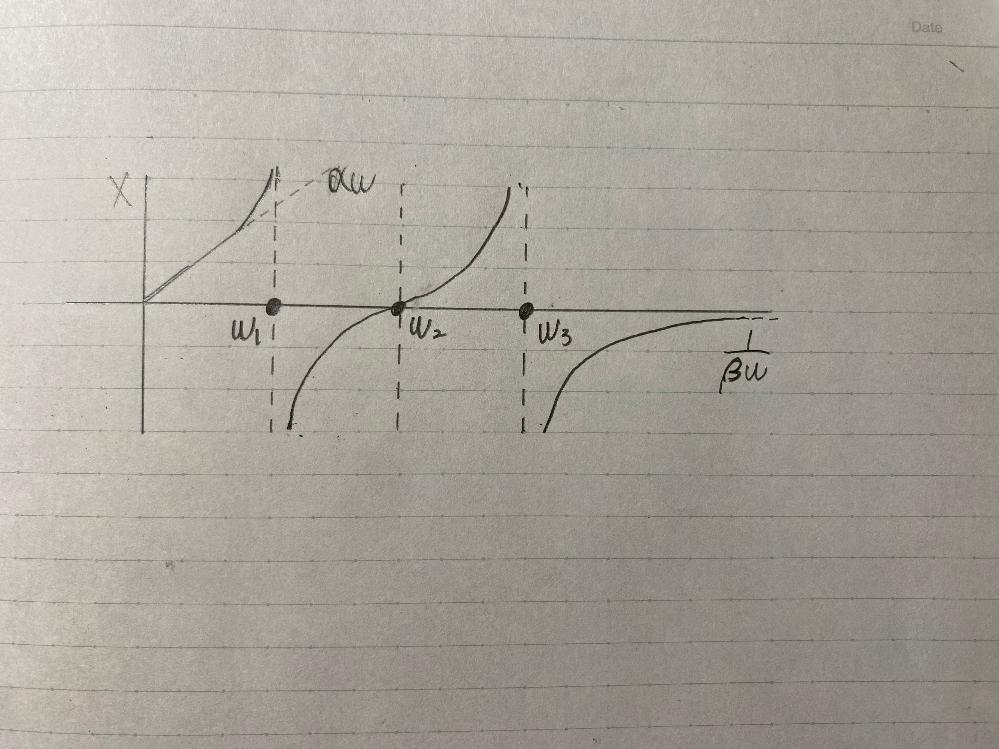 X=αω(α>0)に近似でき、ωがω3より十分に大きいところではX=1/(βω) (β<0)に近似できるものとする。 リアクタンスXの式を教えてください。 βをα、ω1、ω2、ω3を...