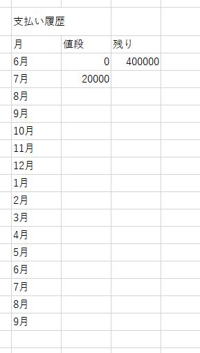 百万円の借金があるとします。 以下の画像みたいなエクセルを作り、残り-値段=翌月の支払い残高。(7月 の場合400000-20000=8月の残りの借金の値段...語彙力なくてとても恥ずかしいところですが、言いたいこと理解できましたかね?)みたいな感じでエクセルを作りたいのですが、どのようにしたらできますか? またこの表よりもっと見やすくする方法があるのでしたら教えて下さい。 os はwindows 10 です。