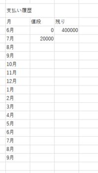 百万円の借金があるとします。 以下の画像みたいなエクセルを作り、残り-値段=翌月の支払い残高。(7月 の場合400000-20000=8月の残りの借金の値段...語彙力なくてとても恥ずかしいところですが、言いたいこと理解できましたかね?)みたいな感じでエクセルを作りたいのですが、どのようにしたらできますか? またこの表よりもっと見やすくする方法があるのでしたら教えて下さい。 os はwind...