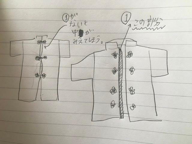 チャイナシャツのボタンの下にくる生地の名前を知りたいです。 画像(下手絵ですみません)でいうところの①の部分です。 前にメルカリでチャイナシャツを買った時、①の部分がなく、隙間からインナーが見...