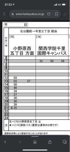 このバス時刻表の 「五25」とはなんでしょうか。 「止」ってなんですか。