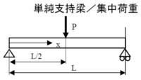 この材料力学の問題を教えてください。 図のはりについて、X=0~L におけるBMD(曲げモーメント図)求めなさい。  ※BMDが最大の位置で曲げ応力が最大になる(壊れる場合はここから破損する)。その時の応力はこの位置のM(x)を使って計算できます。