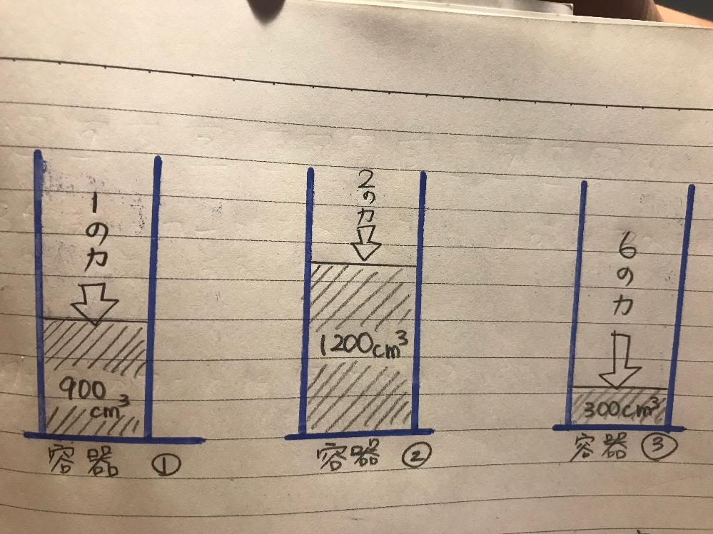 小学校4年こ理科の問題です。 いちばん簡単に答えを書くにはどう説明すればいいか教えてください。 図の容器①〜③に加える力の大きさを変え、容器の中にとじこめた空気がすべて同じ体積になる様にします。 それぞれの容器に加える力の大きさはいくつにすればよいですか? その時、とじこめられた空気の体積は何㎤になりますか? ※考える組み合わせのうち1通りを答えます。 ※加える力を図のまま変えない容器があってもよい。