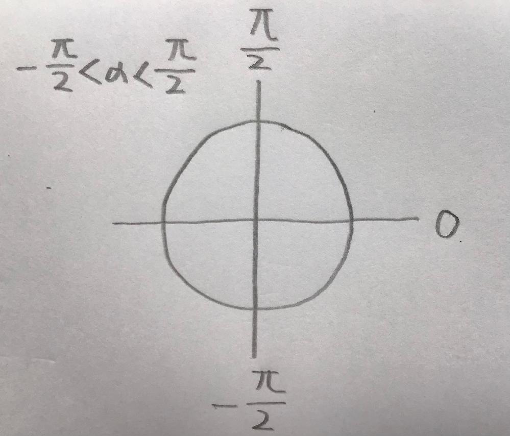 アルファの範囲を単位円で表したんですけど、合ってますか?