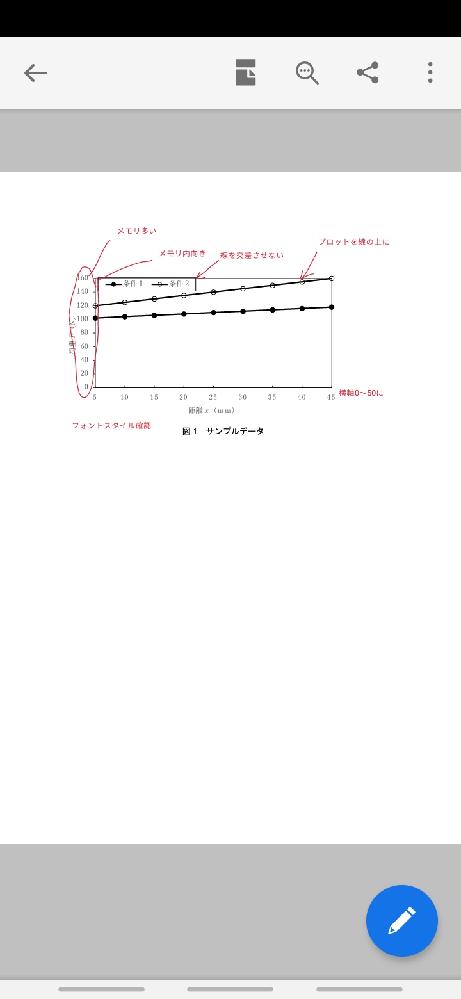 この画像からでこのグラフのプロットを線の上にしたいのですがどうやればいいのでしょうか?