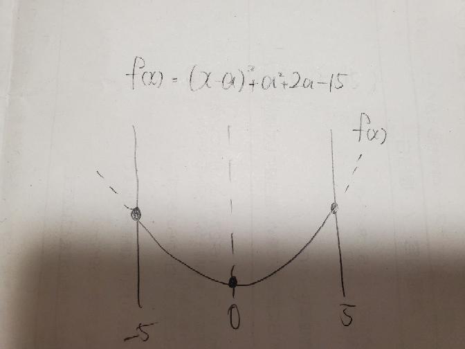 数1 二次関数のグラフについて質問です。 写真のようなとき、f(x)に代入したときに出てくる値が違うのに、同じ高さに最大値が来るのは何故ですか?