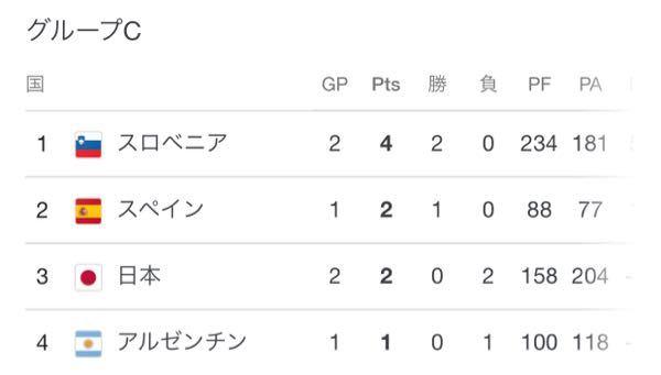 東京五輪のバスケの結果表はこれ、日本全敗なのに、勝ち点2って、誤植ですよね? そんでもって、現時点で敗退が確定ですよね?