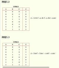真理値表から論理式を求めるには?加法標準形を使って論理式を求めたいのですが、よく分からないです。右側の式はどのようにして求めたのでしょうか?