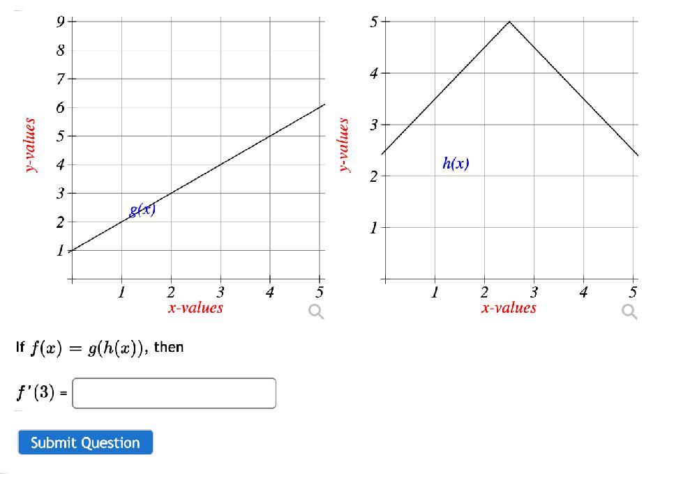 おそらく微分の問題なのですが、f'(3) =g'(h(3))になって、、その後どうしていいかわかりません。f'(3)にするにはどう微分するのですか?