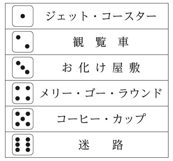 次の判断・数的数理の問題の解き方を教えてくださいませんか? A~Fの 6 グループは,遊園地に行き,アトラクションで遊ぶこととした。どのアトラクションで遊ぶかは,サイコロを振り,出した目によって決めることとし,サイコロの目とそれぞれ対応するアトラクションは写真のとおりだった。A~Fのいずれのグループも,それぞれサイコロを 4 回振り,対応するアトラクションで遊んだ。 次のことが分かっている。 ○ 1 回目にA~Fが出した目は互いに異なっており,Cは 3 ,Dは 1 であった。 ○ 2 , 3 , 4 回目のいずれの回についても,その回にB~Fが出した目は互いに異なっており,また,これらの回について,B,Dが出した目は全て奇数,C,E,Fが出した目は全て偶数であった。 ○ A~Fのいずれのグループについても,そのグループが 2 , 3 , 4 回目に出した目は互いに異なっていた。 ○ 1 回目と 2 回目にEが出した目は,共に 6 であった。 ○ 1 回目と 4 回目に出した目が同じだったグループは,Dのみであった。 ○ 3 回目にAとCが出した目は,共に 4 であった。 ○ 2 , 3 , 4 回目にAが出した目の合計は,12 であった。 ○ 各回にA~Fが出した目の合計は, 1 回目が 21, 2 回目が 19, 3 回目が 24, 4 回目が23 であった。 このとき,Aは 4 か所目にコーヒー・カップで遊んだことが確実にわかるのですが,それがなぜなのか教えてくださいませんか?