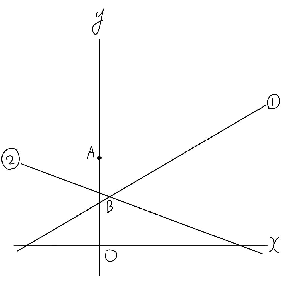 次の図のように、y軸上に点A(0、4)があります。また、2直線y=2分の1x+2分の三 3…①、y=−3分の1x+3分の7…②の交点をBとします。 直線②上に点C、直線①上に点Dをそれぞれとり、四角形ABCDが平行四辺形になるようにするとき、次の問いに答えなさい。 (1)点Dの座標を求めなさい。 (2)点Cの座標を求めなさい。