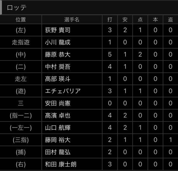 7月31日のロッテ対広島のエキシビションマッチにて、サードの藤岡選手が守備からDHになっています。これはルール上不可能だと思うのですが、なぜこれができてるのですか?教えてください。