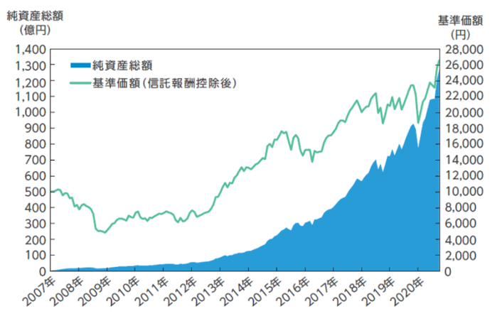 資産形成の達人ファンドは長期積立に向いてますか?