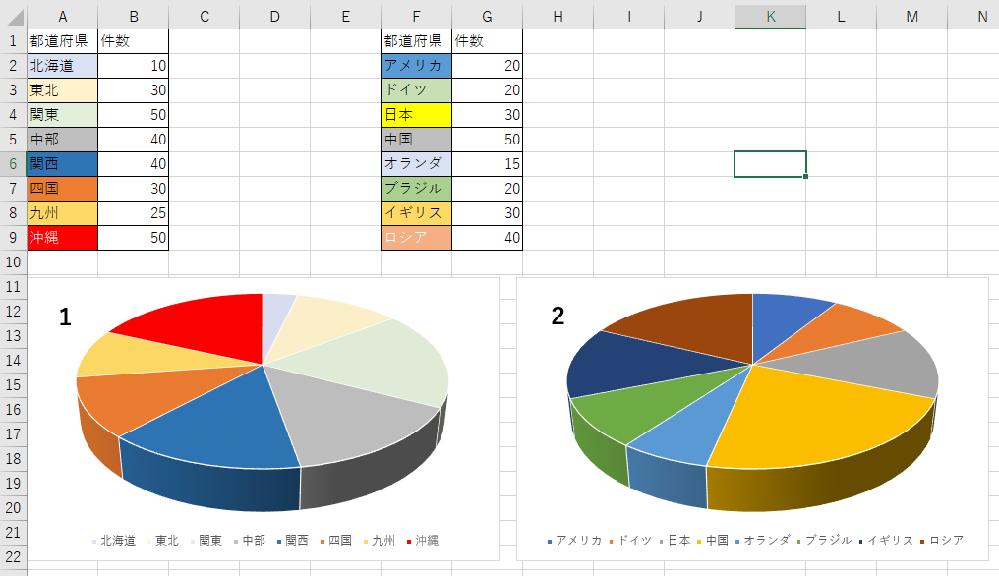 エクセルのグラフで、項目の色を定義付するマクロの件です。 何度か、この質問で皆さまにお手数おかけしている状態です。 私の説明が悪いせいもあり、再度質問をすることにしました。 https://excel-ubara.com/excelvba5/EXCELVBA218.html 上記リンク先のマクロでグラフを1つ作成する事は可能なのですが、 同じシート内で全く違う要素の表から2つ目のグラフを作成しても、一つ目のグラフと同じ色が指定されてしまいます。 複数の異なるグラフを作成したいのですが、画像のように1と2のグラフが作成されれば良いのですが、条件があります。 ①グラフ1を作成→別のグラフから書式をコピー →マクロを実行→色が変わる ②グラフ2を作成→別のグラフから書式をコピー →マクロを実行→色が変わる ①②のような手順で、グラフを普通に作成し、そのグラフを選んだ状態でマクロを実行すると色が変わる。という状態にしたいのです。 マクロ実行と同時にグラフが作成されてしまうと、定型書式をコピーした時に色も変わってしまうからです。